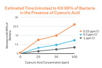 What to Know About Cyanuric Acid Image