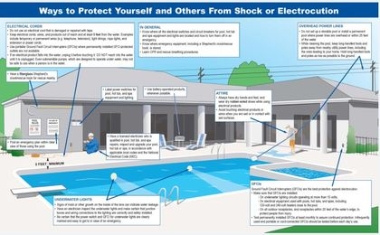 Don 39 t swim with shocks electrical safety in and around - Swimming pool electrical deck box ...